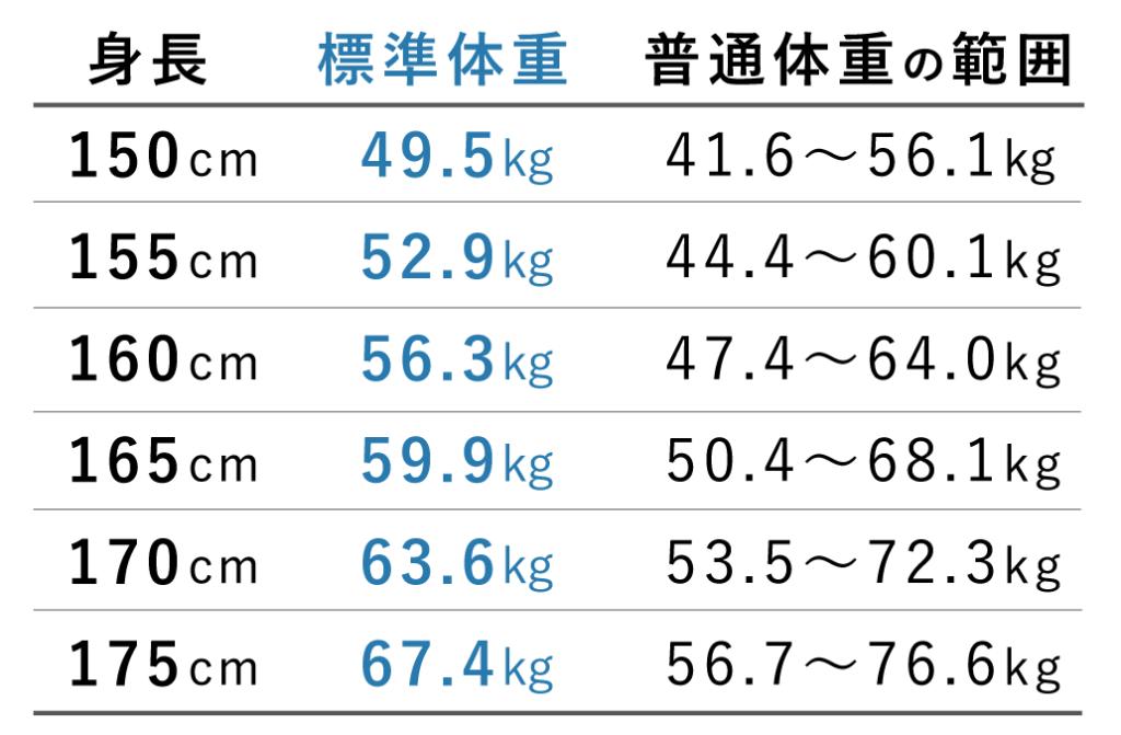 身長別の標準体重