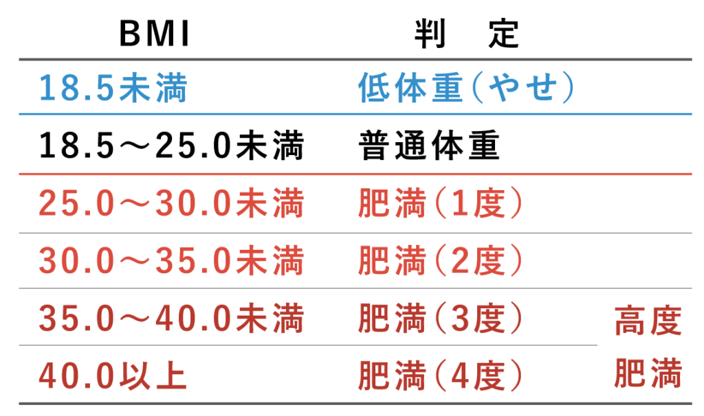 BMIの判定基準