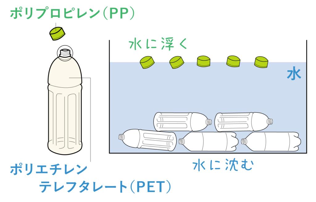 ペットボトルの材質と比重
