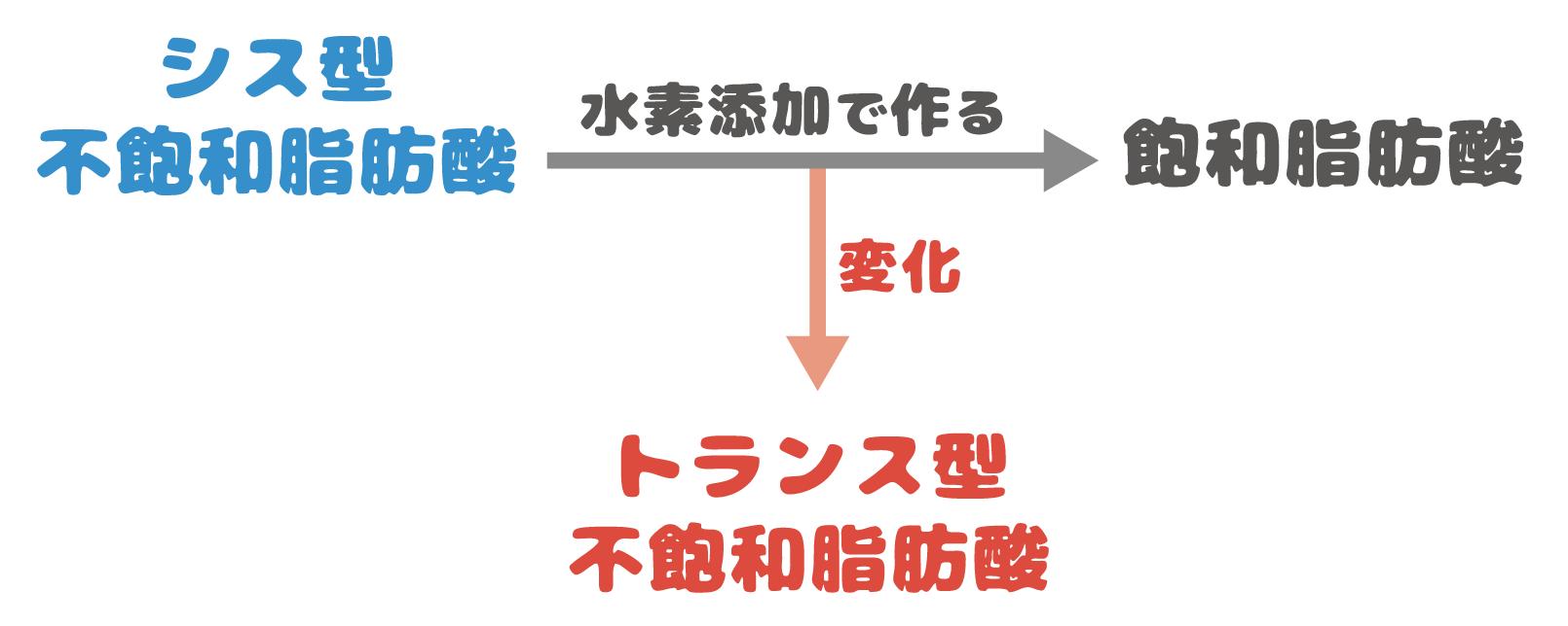 トランス型不飽和脂肪酸の作り方